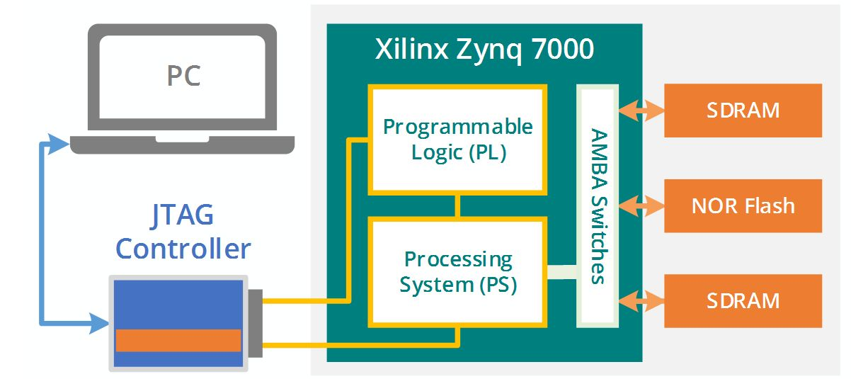ScanExpress JET for Xilinx Zynq System-on-Chip